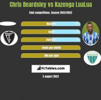 Chris Beardsley vs Kazenga LuaLua h2h player stats