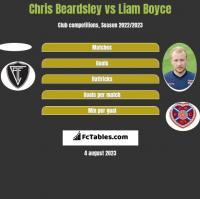 Chris Beardsley vs Liam Boyce h2h player stats