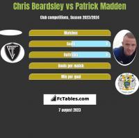 Chris Beardsley vs Patrick Madden h2h player stats