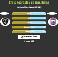 Chris Beardsley vs Wes Burns h2h player stats