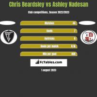 Chris Beardsley vs Ashley Nadesan h2h player stats
