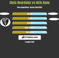 Chris Beardsley vs Idris Kanu h2h player stats
