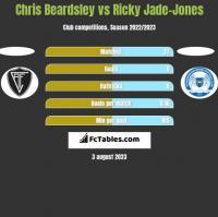Chris Beardsley vs Ricky Jade-Jones h2h player stats