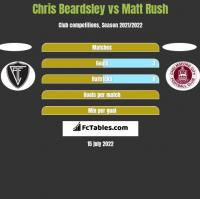 Chris Beardsley vs Matt Rush h2h player stats
