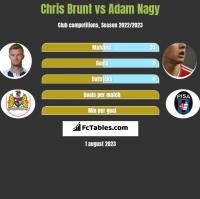 Chris Brunt vs Adam Nagy h2h player stats