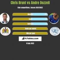 Chris Brunt vs Andre Dozzell h2h player stats