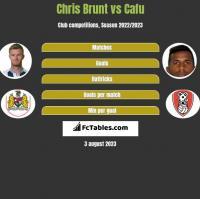 Chris Brunt vs Cafu h2h player stats