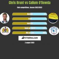 Chris Brunt vs Callum O'Dowda h2h player stats