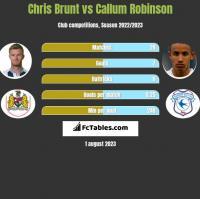 Chris Brunt vs Callum Robinson h2h player stats