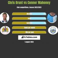 Chris Brunt vs Connor Mahoney h2h player stats