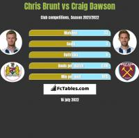 Chris Brunt vs Craig Dawson h2h player stats