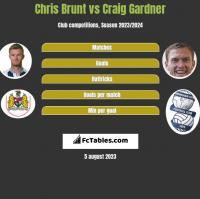 Chris Brunt vs Craig Gardner h2h player stats
