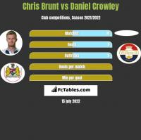 Chris Brunt vs Daniel Crowley h2h player stats