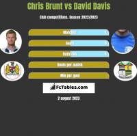 Chris Brunt vs David Davis h2h player stats