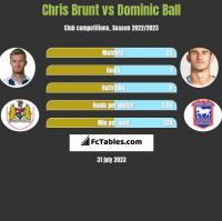 Chris Brunt vs Dominic Ball h2h player stats
