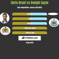 Chris Brunt vs Dwight Gayle h2h player stats
