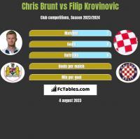 Chris Brunt vs Filip Krovinovic h2h player stats