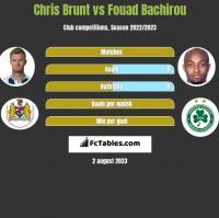 Chris Brunt vs Fouad Bachirou h2h player stats