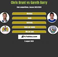 Chris Brunt vs Gareth Barry h2h player stats