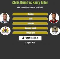 Chris Brunt vs Harry Arter h2h player stats