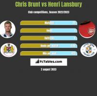 Chris Brunt vs Henri Lansbury h2h player stats