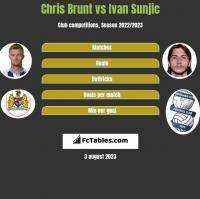 Chris Brunt vs Ivan Sunjic h2h player stats