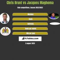 Chris Brunt vs Jacques Maghoma h2h player stats