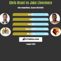 Chris Brunt vs Jake Livermore h2h player stats
