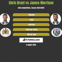 Chris Brunt vs James Morrison h2h player stats