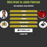 Chris Brunt vs Jamie Paterson h2h player stats