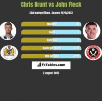 Chris Brunt vs John Fleck h2h player stats