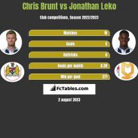 Chris Brunt vs Jonathan Leko h2h player stats