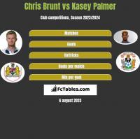 Chris Brunt vs Kasey Palmer h2h player stats