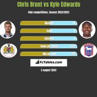 Chris Brunt vs Kyle Edwards h2h player stats
