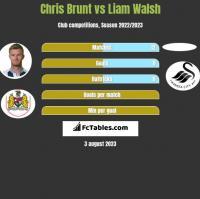Chris Brunt vs Liam Walsh h2h player stats