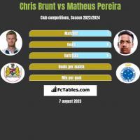 Chris Brunt vs Matheus Pereira h2h player stats