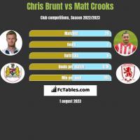 Chris Brunt vs Matt Crooks h2h player stats