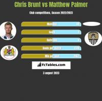 Chris Brunt vs Matthew Palmer h2h player stats