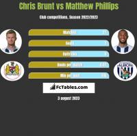 Chris Brunt vs Matthew Phillips h2h player stats