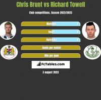 Chris Brunt vs Richard Towell h2h player stats