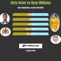 Chris Brunt vs Ryan Williams h2h player stats