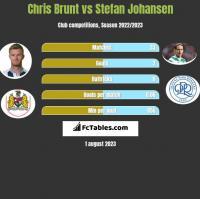 Chris Brunt vs Stefan Johansen h2h player stats