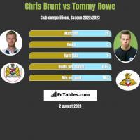 Chris Brunt vs Tommy Rowe h2h player stats