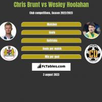 Chris Brunt vs Wesley Hoolahan h2h player stats