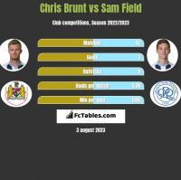 Chris Brunt vs Sam Field h2h player stats