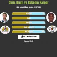 Chris Brunt vs Rekeem Harper h2h player stats