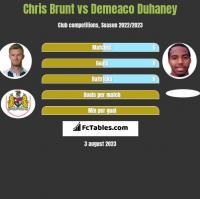Chris Brunt vs Demeaco Duhaney h2h player stats