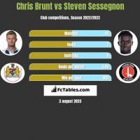 Chris Brunt vs Steven Sessegnon h2h player stats