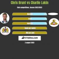 Chris Brunt vs Charlie Lakin h2h player stats