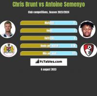 Chris Brunt vs Antoine Semenyo h2h player stats